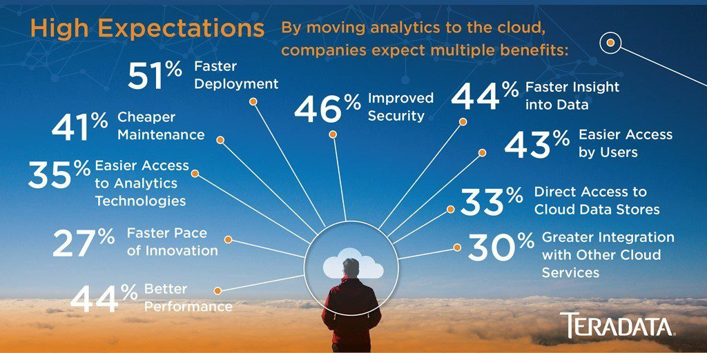 Why Companies Should Be Running Analytics in the Cloud – IT